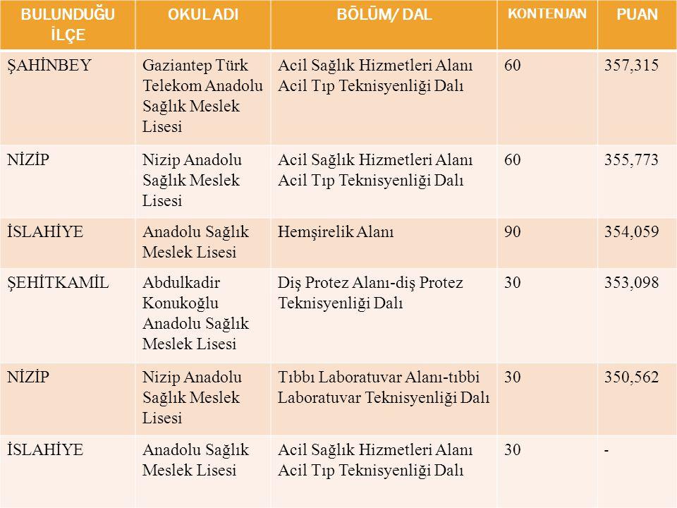 BULUNDUĞU İLÇE OKUL ADIBÖLÜM/ DAL KONTENJAN PUAN ŞAHİNBEYGaziantep Türk Telekom Anadolu Sağlık Meslek Lisesi Acil Sağlık Hizmetleri Alanı Acil Tıp Tek