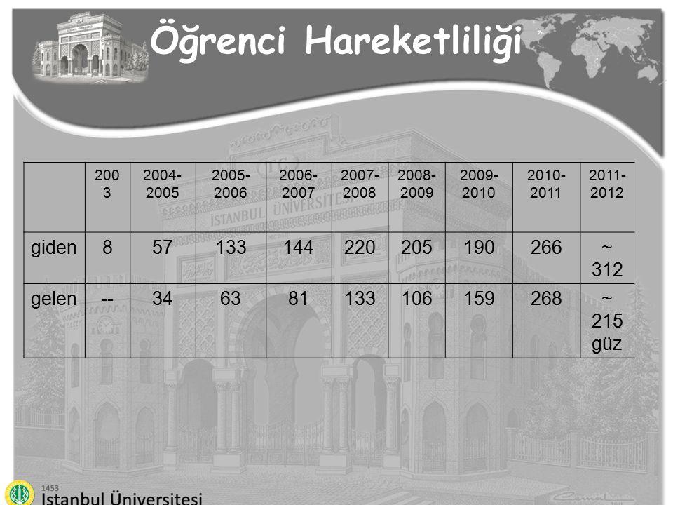Öğrenci Hareketliliği 200 3 2004- 2005 2005- 2006 2006- 2007 2007- 2008 2008- 2009 2009- 2010 2010- 2011 2011- 2012 giden857133144220205190266~ 312 ge
