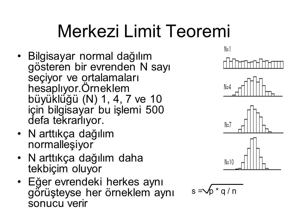Merkezi Limit Teoremi Bilgisayar normal dağılım gösteren bir evrenden N sayı seçiyor ve ortalamaları hesaplıyor.Örneklem büyüklüğü (N) 1, 4, 7 ve 10 için bilgisayar bu işlemi 500 defa tekrarlıyor.