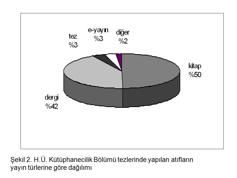 Şekil 2. H.Ü. Kütüphanecilik Bölümü tezlerinde yapılan atıfların yayın türlerine göre dağılımı