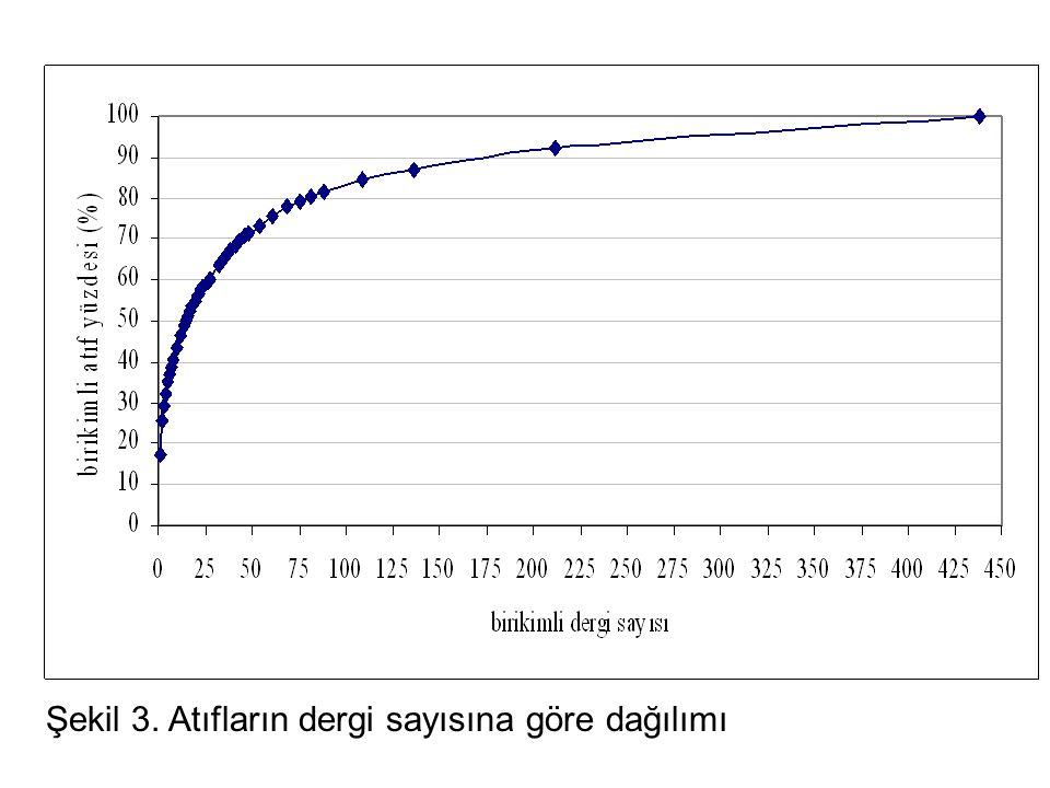 Şekil 3. Atıfların dergi sayısına göre dağılımı