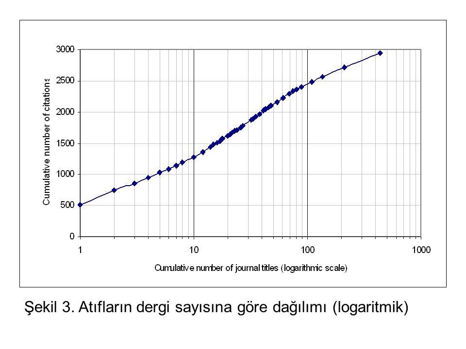 Şekil 3. Atıfların dergi sayısına göre dağılımı (logaritmik)
