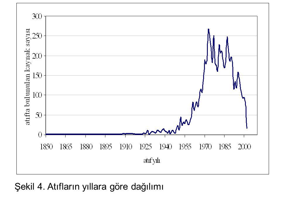 Şekil 4. Atıfların yıllara göre dağılımı