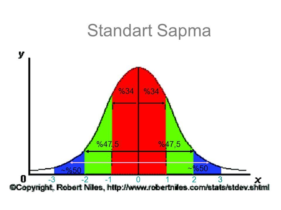 Standart Hata Evren parametresiyle örneklem büyüklüğünün bir ölçüsüdür Örneklem büyüklüğü arttıkça standart hata azalır (4 kat artarsa SH yarıya düşer, yani örneklem dağılımlarının ortalamaları evren parametresine daha yakınlaşır)
