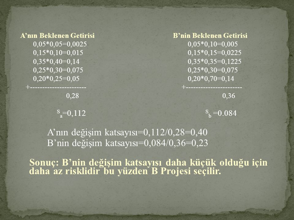 A'nın Beklenen Getirisi B'nin Beklenen Getirisi 0,05*0,05=0,0025 0,05*0,10=0,005 0,15*0,10=0,015 0,15*0,15=0,0225 0,35*0,40=0,14 0,35*0,35=0,1225 0,25