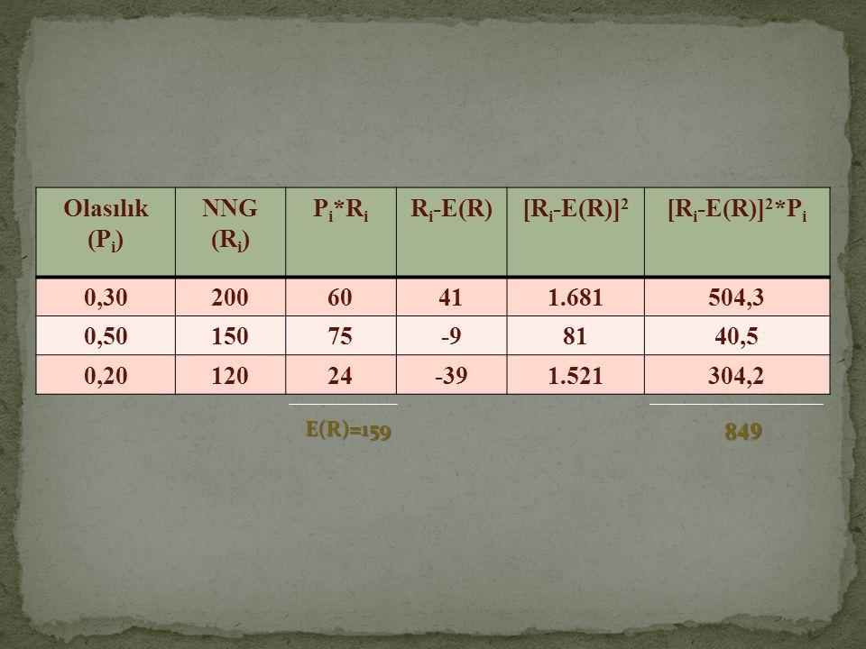 Olasılık (P i ) NNG (R i ) P i *R i R i -E(R)[R i -E(R)] 2 [R i -E(R)] 2 *P i 0,3020060411.681504,3 0,5015075-98140,5 0,2012024-391.521304,2 E(R)=159
