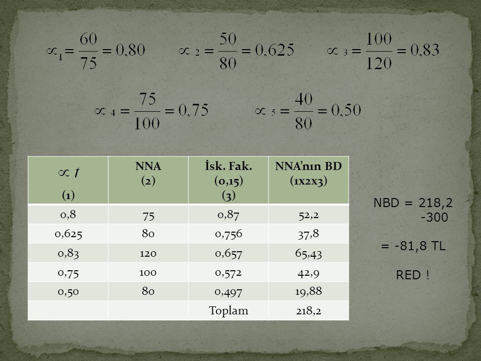 (1) NNA (2) İsk. Fak. (0,15) (3) NNA'nın BD (1x2x3) 0,8750,8752,2 0,625800,75637,8 0,831200,65765,43 0,751000,57242,9 0,50800,49719,88 Toplam218,2 NBD