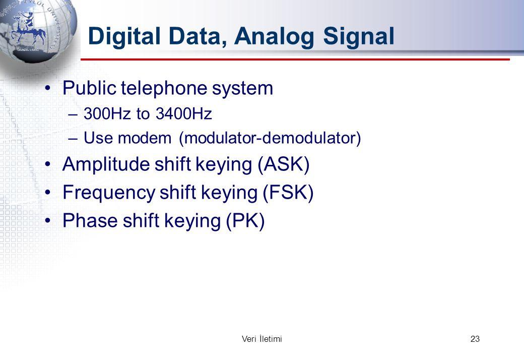 Digital Data, Analog Signal Public telephone system –300Hz to 3400Hz –Use modem (modulator-demodulator) Amplitude shift keying (ASK) Frequency shift k