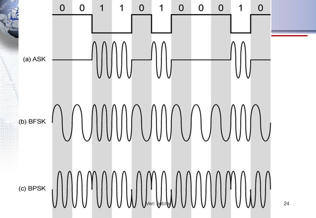 Modulation Techniques 24Veri İletimi