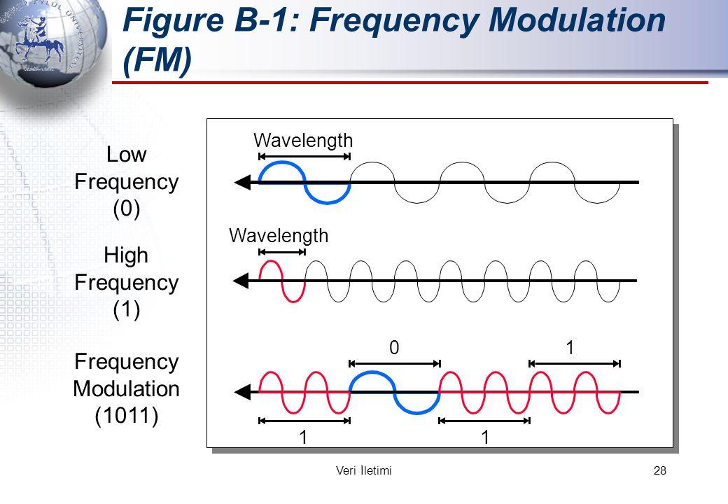 Figure B-1: Frequency Modulation (FM) Low Frequency (0) High Frequency (1) Frequency Modulation (1011) Wavelength 1 0 1 1 28Veri İletimi