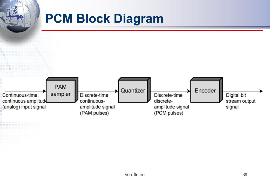 PCM Block Diagram 39Veri İletimi