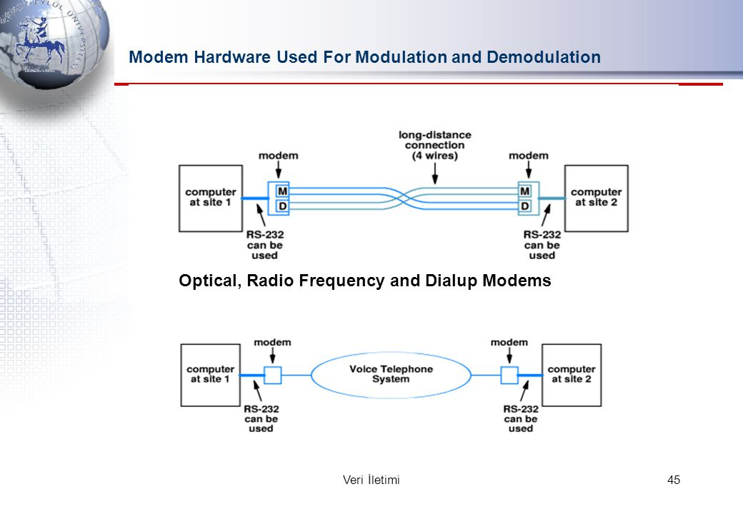 Modem Hardware Used For Modulation and Demodulation Optical, Radio Frequency and Dialup Modems 45Veri İletimi