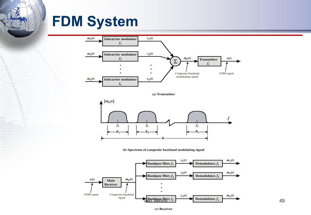 FDM System 49Veri İletimi