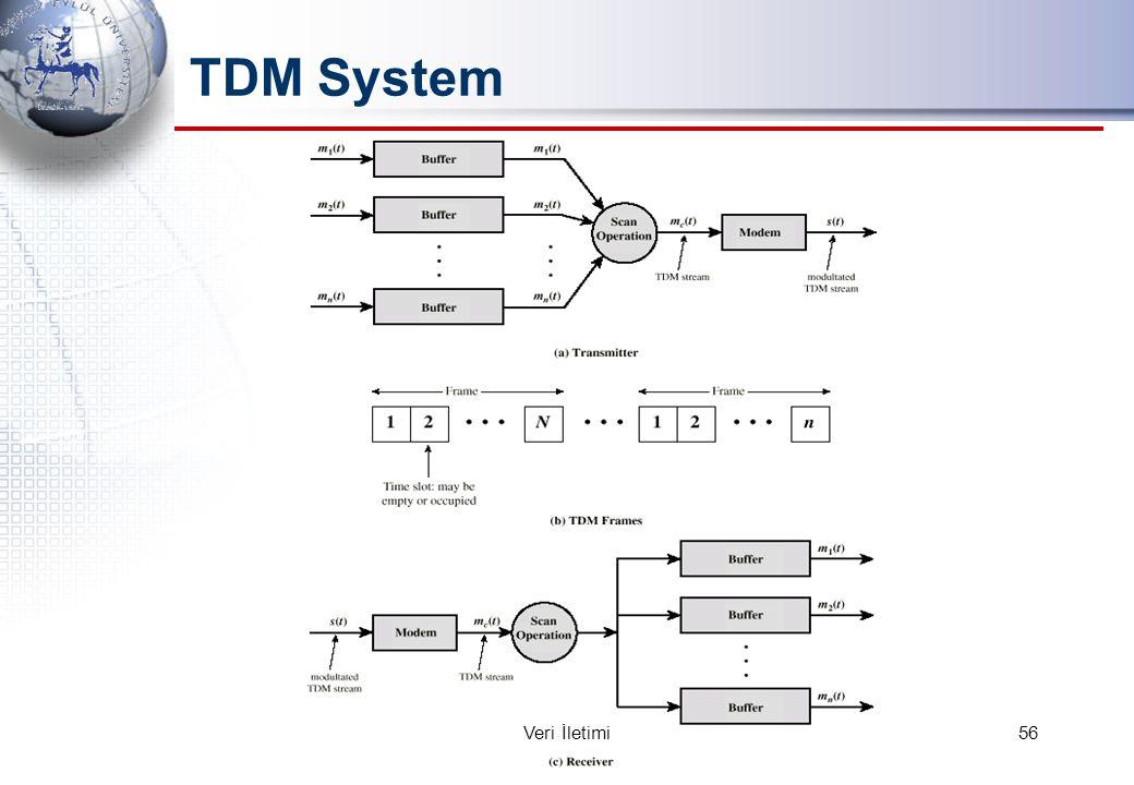 TDM System 56Veri İletimi
