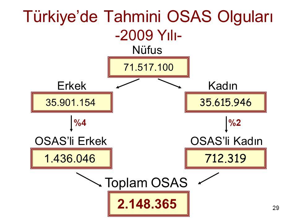 29 Türkiye'de Tahmini OSAS Olguları -2009 Yılı- 71.517.100 35.901.154 35.615.946 1.436.046 Erkek Kadın 712.319 OSAS'li Erkek OSAS'li Kadın 2.148.365 T
