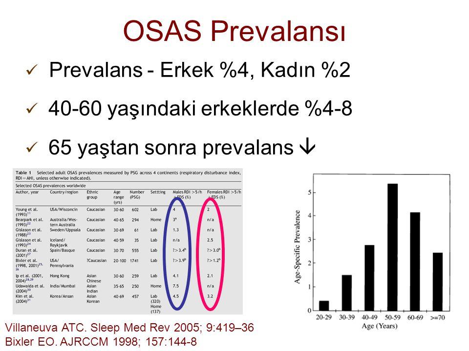 4 OSAS Prevalansı Prevalans - Erkek %4, Kadın %2 40-60 yaşındaki erkeklerde %4-8 65 yaştan sonra prevalans  Villaneuva ATC. Sleep Med Rev 2005; 9:419