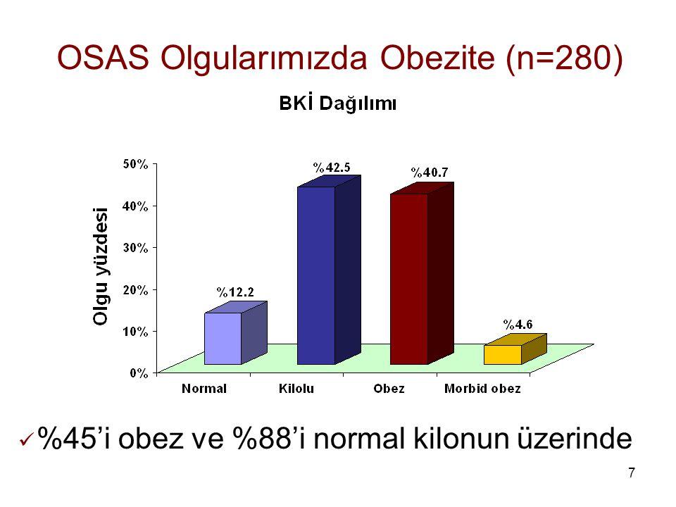 7 OSAS Olgularımızda Obezite (n=280) %45'i obez ve %88'i normal kilonun üzerinde