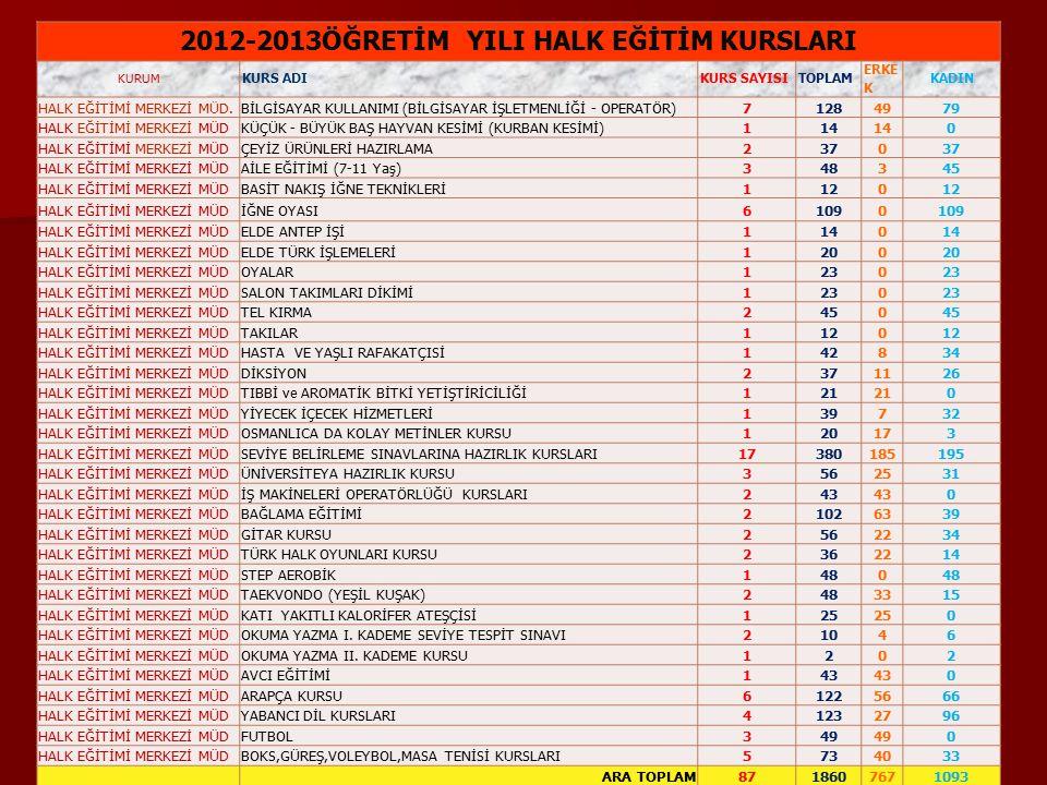 7 2012-2013ÖĞRETİM YILI HALK EĞİTİM KURSLARI KURUM KURS ADI KURS SAYISI TOPLAM ERKE K KADIN HALK EĞİTİMİ MERKEZİ MÜD.BİLGİSAYAR KULLANIMI (BİLGİSAYAR İŞLETMENLİĞİ - OPERATÖR)71284979 HALK EĞİTİMİ MERKEZİ MÜDKÜÇÜK - BÜYÜK BAŞ HAYVAN KESİMİ (KURBAN KESİMİ)114 0 HALK EĞİTİMİ MERKEZİ MÜDÇEYİZ ÜRÜNLERİ HAZIRLAMA2370 HALK EĞİTİMİ MERKEZİ MÜDAİLE EĞİTİMİ (7-11 Yaş)348345 HALK EĞİTİMİ MERKEZİ MÜDBASİT NAKIŞ İĞNE TEKNİKLERİ1120 HALK EĞİTİMİ MERKEZİ MÜDİĞNE OYASI61090 HALK EĞİTİMİ MERKEZİ MÜDELDE ANTEP İŞİ1140 HALK EĞİTİMİ MERKEZİ MÜDELDE TÜRK İŞLEMELERİ1200 HALK EĞİTİMİ MERKEZİ MÜDOYALAR1230 HALK EĞİTİMİ MERKEZİ MÜDSALON TAKIMLARI DİKİMİ1230 HALK EĞİTİMİ MERKEZİ MÜDTEL KIRMA2450 HALK EĞİTİMİ MERKEZİ MÜDTAKILAR1120 HALK EĞİTİMİ MERKEZİ MÜDHASTA VE YAŞLI RAFAKATÇISİ142834 HALK EĞİTİMİ MERKEZİ MÜDDİKSİYON2371126 HALK EĞİTİMİ MERKEZİ MÜDTIBBİ ve AROMATİK BİTKİ YETİŞTİRİCİLİĞİ121 0 HALK EĞİTİMİ MERKEZİ MÜDYİYECEK İÇECEK HİZMETLERİ139732 HALK EĞİTİMİ MERKEZİ MÜDOSMANLICA DA KOLAY METİNLER KURSU120173 HALK EĞİTİMİ MERKEZİ MÜDSEVİYE BELİRLEME SINAVLARINA HAZIRLIK KURSLARI17380185195 HALK EĞİTİMİ MERKEZİ MÜDÜNİVERSİTEYA HAZIRLIK KURSU3562531 HALK EĞİTİMİ MERKEZİ MÜDİŞ MAKİNELERİ OPERATÖRLÜĞÜ KURSLARI243 0 HALK EĞİTİMİ MERKEZİ MÜDBAĞLAMA EĞİTİMİ21026339 HALK EĞİTİMİ MERKEZİ MÜDGİTAR KURSU2562234 HALK EĞİTİMİ MERKEZİ MÜDTÜRK HALK OYUNLARI KURSU2362214 HALK EĞİTİMİ MERKEZİ MÜDSTEP AEROBİK1480 HALK EĞİTİMİ MERKEZİ MÜDTAEKVONDO (YEŞİL KUŞAK)2483315 HALK EĞİTİMİ MERKEZİ MÜDKATI YAKITLI KALORİFER ATEŞÇİSİ125 0 HALK EĞİTİMİ MERKEZİ MÜDOKUMA YAZMA I.