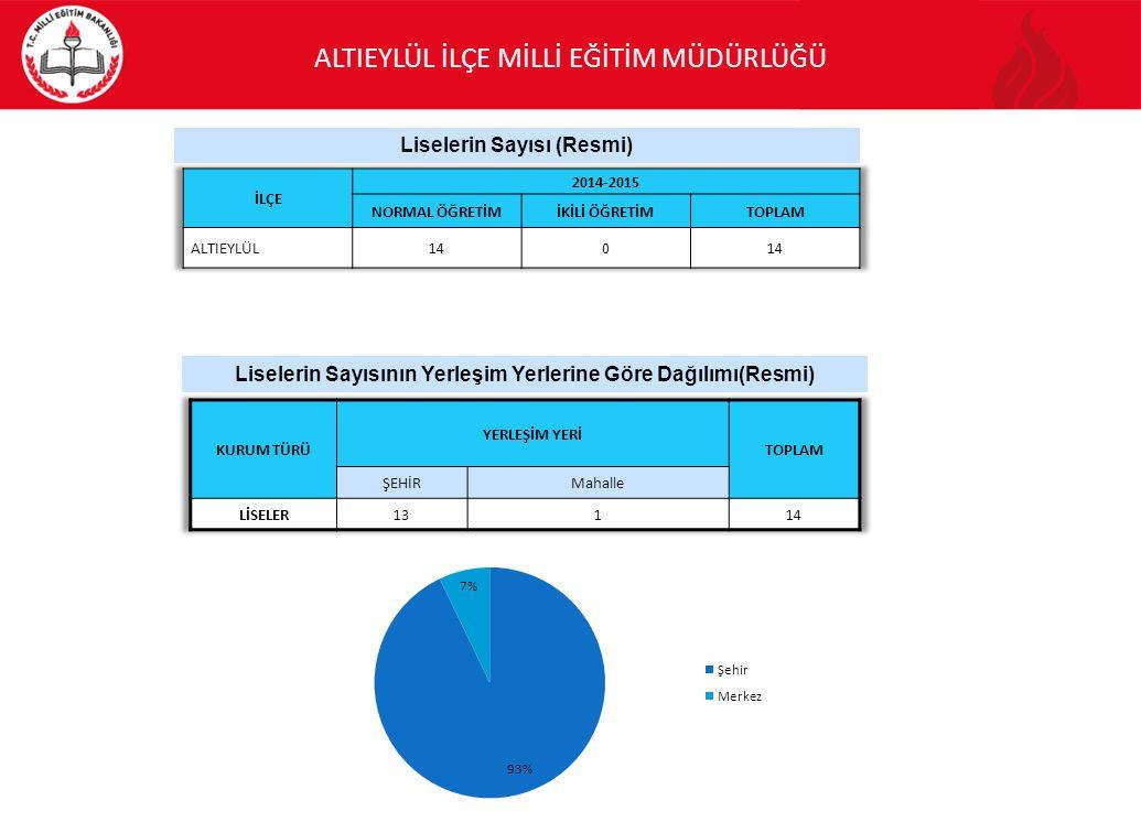 Liselerin Sayısı (Resmi) Liselerin Sayısının Yerleşim Yerlerine Göre Dağılımı(Resmi)