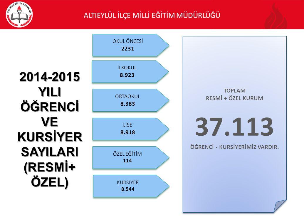 ALTIEYLÜL İLÇE MİLLİ EĞİTİM MÜDÜRLÜĞÜ İLKOKUL 8.923 LİSE 8.918 KURSİYER 8.544 TOPLAM RESMİ + ÖZEL KURUM 37.113 ÖĞRENCİ - KURSİYERİMİZ VARDIR.