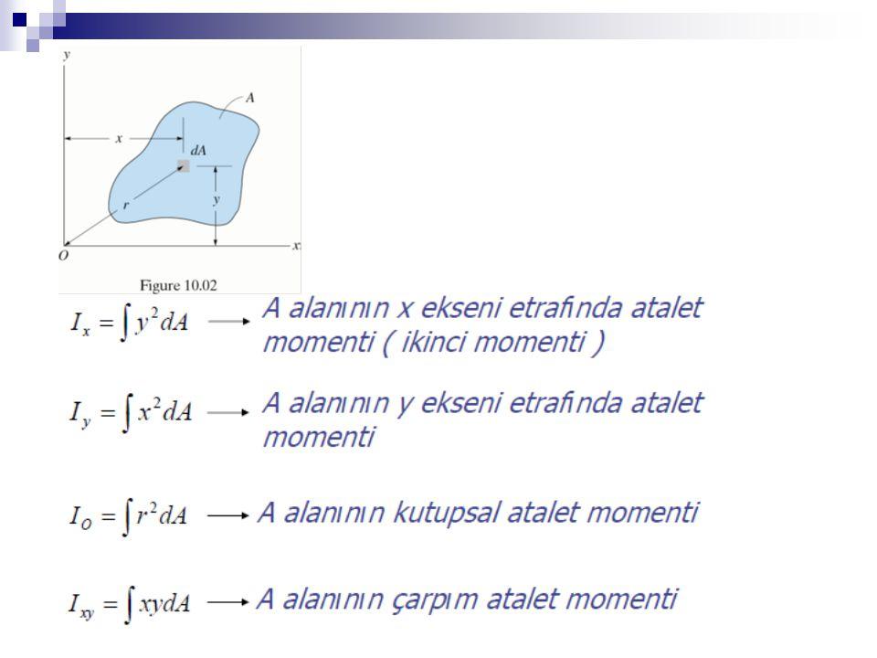 ÖRNEK: Şekildeki parçanın atalet momentini bulunuz