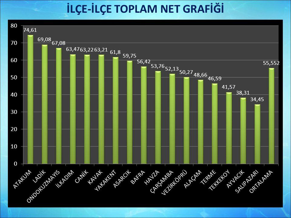 İLÇE-İLÇE TOPLAM NET GRAFİĞİ