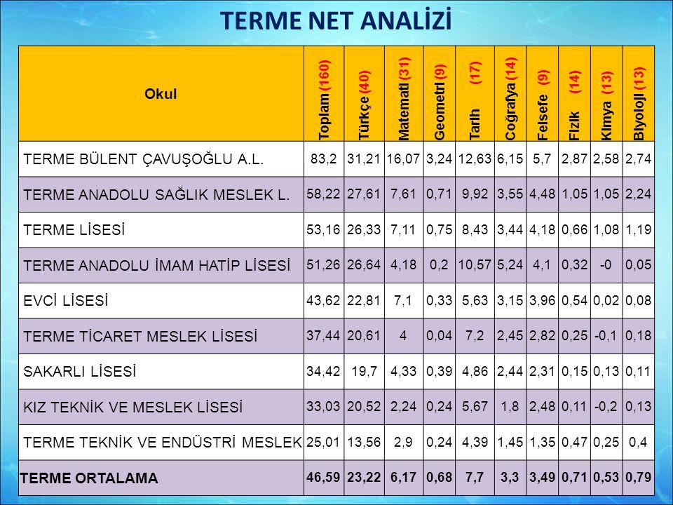 TERME NET ANALİZİ Okul Toplam (160) Türkçe (40) Matemati (31) Geometri (9) Tarih (17) Coğrafya (14) Felsefe (9) Fizik (14) Kimya (13) Biyoloji (13) TE