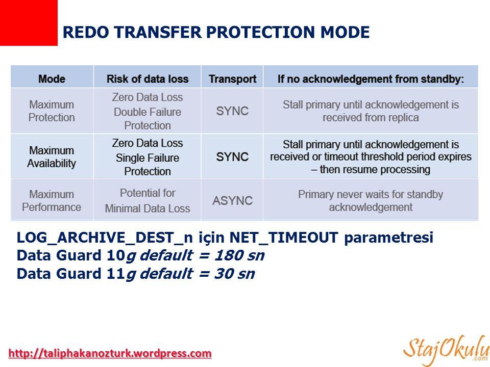 REDO TRANSFER PROTECTION MODE http://taliphakanozturk.wordpress.com LOG_ARCHIVE_DEST_n için NET_TIMEOUT parametresi Data Guard 10g default = 180 sn Data Guard 11g default = 30 sn