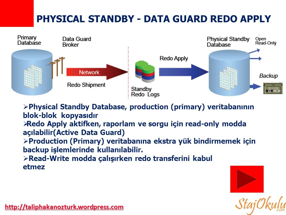PHYSICAL STANDBY - DATA GUARD REDO APPLY  Physical Standby Database, production (primary) veritabanının blok-blok kopyasıdır  Redo Apply aktifken, raporlam ve sorgu için read-only modda açılabilir(Active Data Guard)  Production (Primary) veritabanına ekstra yük bindirmemek için backup işlemlerinde kullanılabilir.