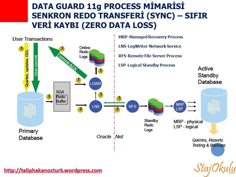 DATA GUARD 11g PROCESS MİMARİSİ ASENKRON REDO TRANSFERİ (ASYNC) http://taliphakanozturk.wordpress.com MRP-Managed Recovery Process LNS-LogWriter Network Service RFS-Remote File Server Process LSP-Logical Standby Process 1 1 1 1 222 3