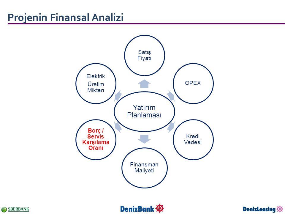 Projenin Finansal Analizi Yatırım Planlaması Satış Fiyatı OPEX Kredi Vadesi Finansman Maliyeti Borç / Servis Karşılama Oranı Elektrik Üretim Miktarı