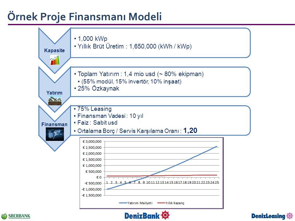 Örnek Proje Finansmanı Modeli Kapasite 1,000 kWp Yıllık Brüt Üretim : 1,650,000 (kWh / kWp) Yatırım Toplam Yatırım : 1,4 mio usd (~ 80% ekipman) (55%