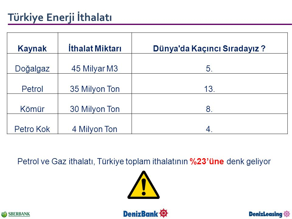 Türkiye Enerji İthalatı Kaynakİthalat MiktarıDünya'da Kaçıncı Sıradayız ? Doğalgaz45 Milyar M35. Petrol35 Milyon Ton13. Kömür30 Milyon Ton8. Petro Kok