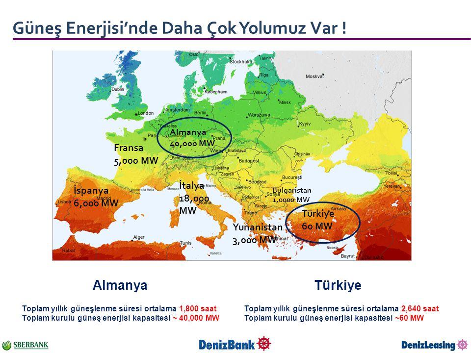 Güneş Enerjisi'nde Daha Çok Yolumuz Var ! TürkiyeAlmanya Toplam yıllık güneşlenme süresi ortalama 2,640 saat Toplam kurulu güneş enerjisi kapasitesi ~