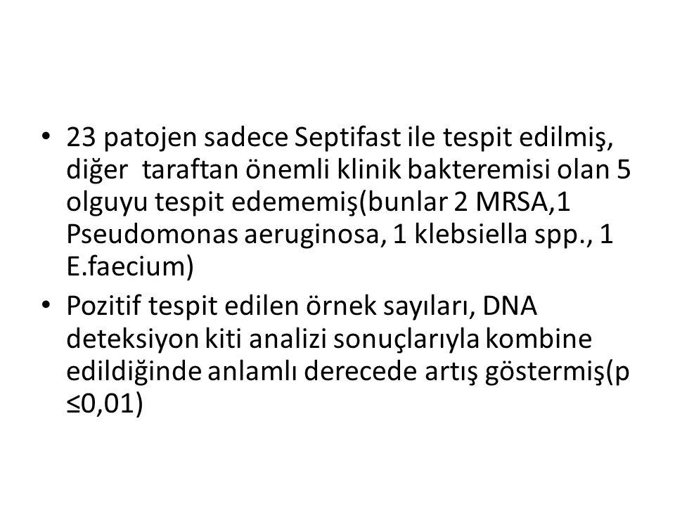 23 patojen sadece Septifast ile tespit edilmiş, diğer taraftan önemli klinik bakteremisi olan 5 olguyu tespit edememiş(bunlar 2 MRSA,1 Pseudomonas aeruginosa, 1 klebsiella spp., 1 E.faecium) Pozitif tespit edilen örnek sayıları, DNA deteksiyon kiti analizi sonuçlarıyla kombine edildiğinde anlamlı derecede artış göstermiş(p ≤0,01)