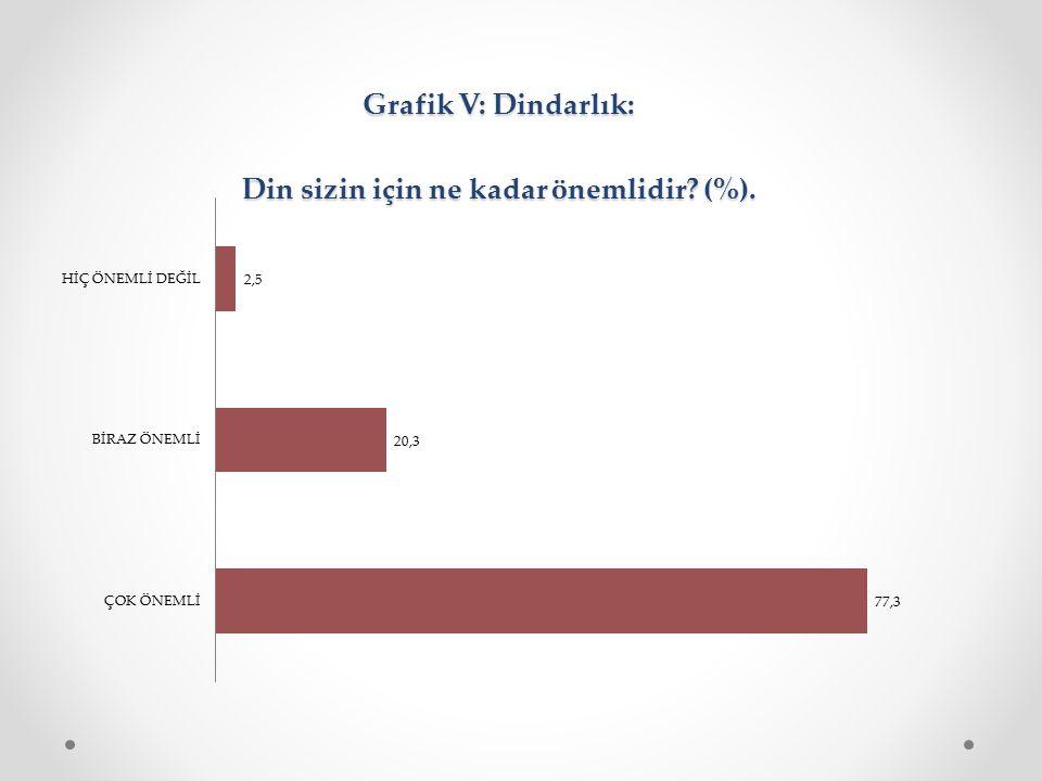 Grafik V: Dindarlık: Din sizin için ne kadar önemlidir? (%). Grafik V: Dindarlık: Din sizin için ne kadar önemlidir? (%).