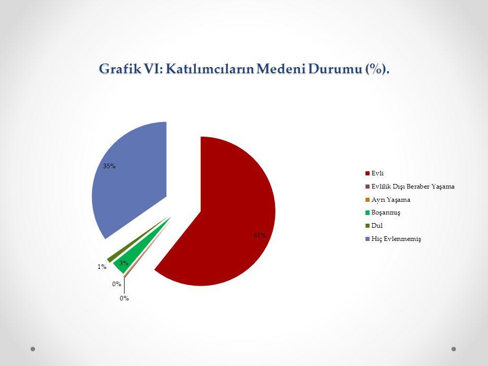 Grafik VI: Katılımcıların Medeni Durumu (%).