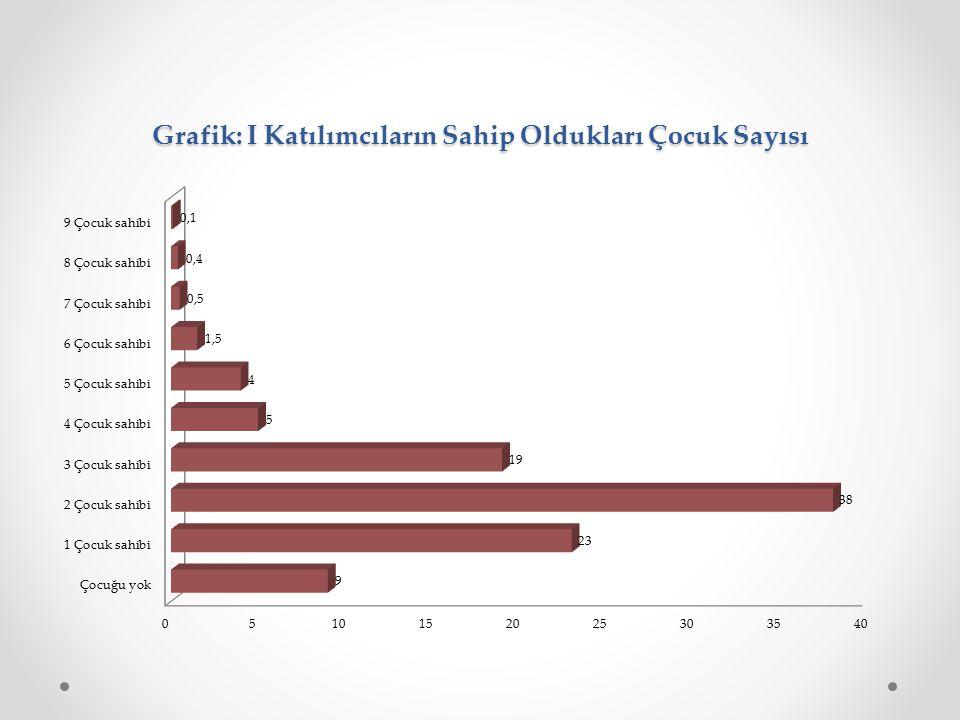 Grafik: I Katılımcıların Sahip Oldukları Çocuk Sayısı