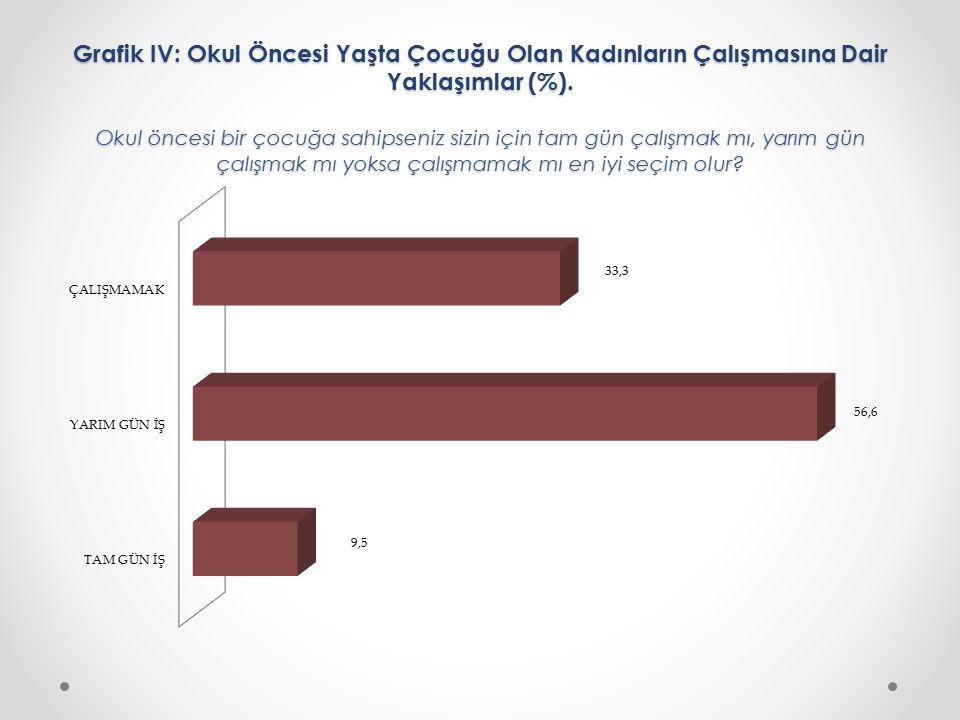 Grafik IV: Okul Öncesi Yaşta Çocuğu Olan Kadınların Çalışmasına Dair Yaklaşımlar (%). Okul öncesi bir çocuğa sahipseniz sizin için tam gün çalışmak mı