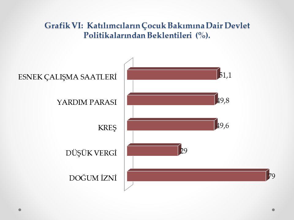 Grafik VI: Katılımcıların Çocuk Bakımına Dair Devlet Politikalarından Beklentileri (%).