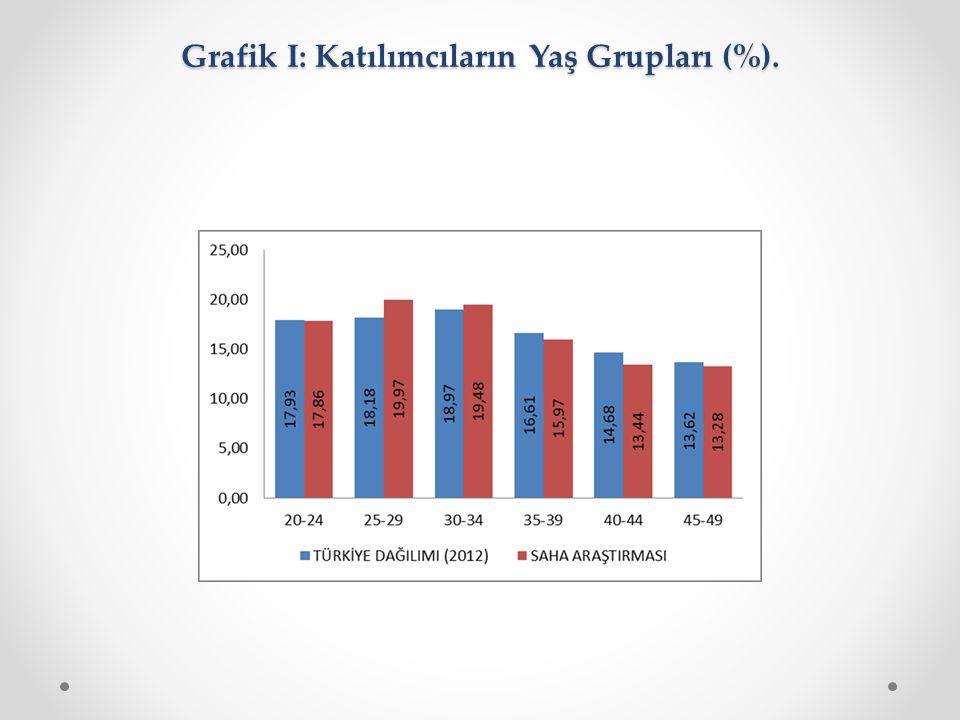 Grafik I: Katılımcıların Yaş Grupları (%).