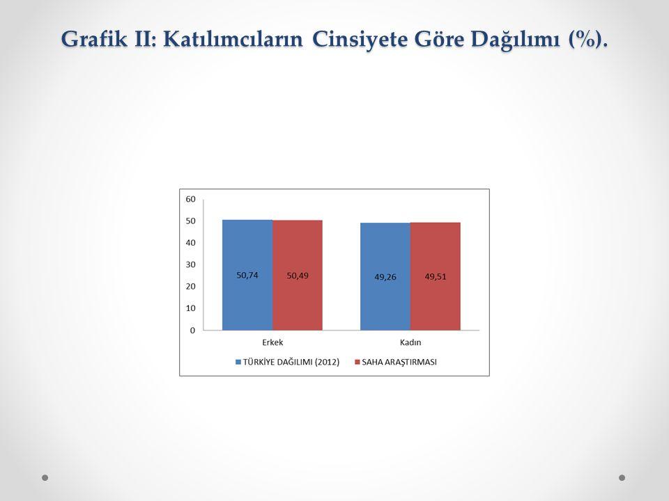 Grafik II: Katılımcıların Cinsiyete Göre Dağılımı (%). Grafik II: Katılımcıların Cinsiyete Göre Dağılımı (%).