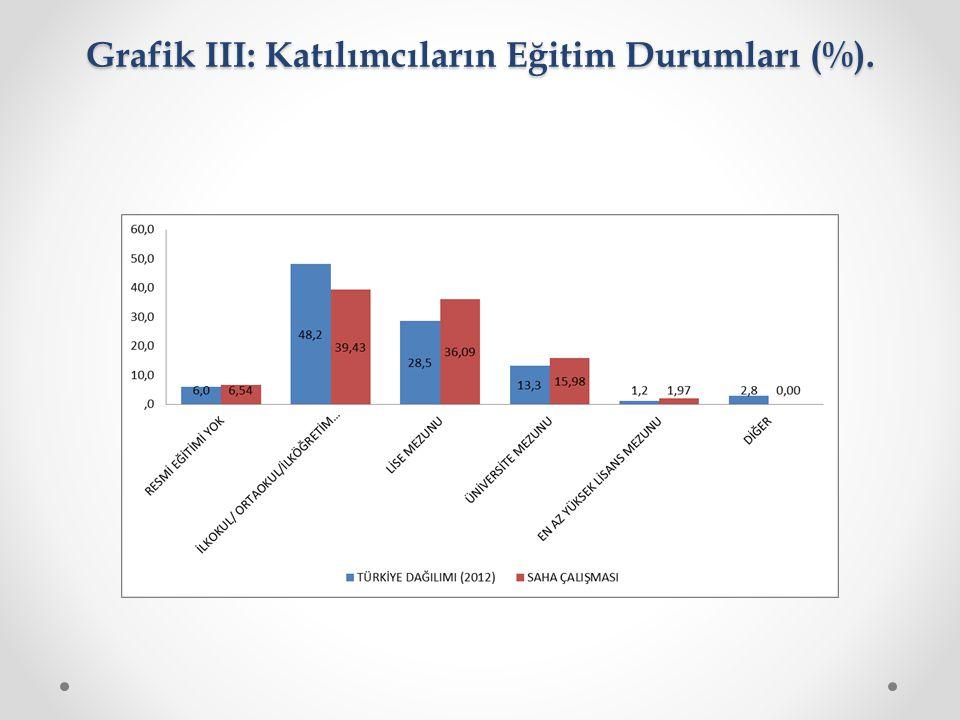 Grafik III: Katılımcıların Eğitim Durumları (%).