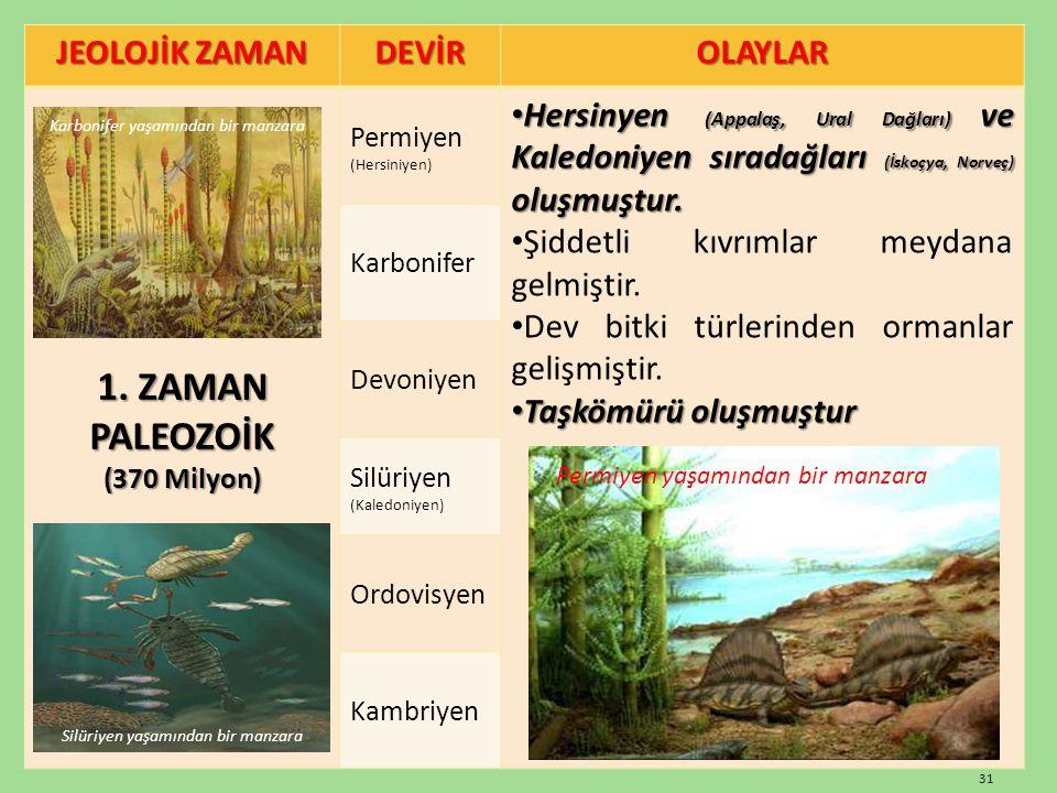 JEOLOJİK ZAMAN DEVİROLAYLAR 1. ZAMAN PALEOZOİK (370 Milyon) Permiyen (Hersiniyen) Hersinyen (Appalaş, Ural Dağları) ve Kaledoniyen sıradağları (İskoçy
