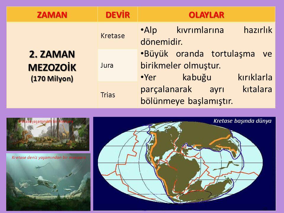 ZAMANDEVİROLAYLAR 2. ZAMAN MEZOZOİK (170 Milyon) Kretase Alp kıvrımlarına hazırlık dönemidir. Büyük oranda tortulaşma ve birikmeler olmuştur. Yer kabu