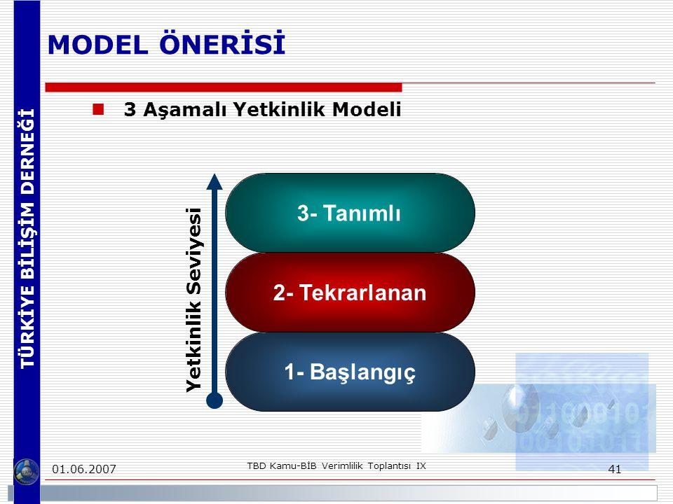 TÜRKİYE BİLİŞİM DERNEĞİ 01.06.2007 TBD Kamu-BİB Verimlilik Toplantısı IX 41 MODEL ÖNERİSİ 3 Aşamalı Yetkinlik Modeli 2- Tekrarlanan 3- Tanımlı 1- Başlangıç Yetkinlik Seviyesi
