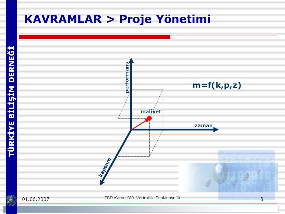 TÜRKİYE BİLİŞİM DERNEĞİ 01.06.2007 TBD Kamu-BİB Verimlilik Toplantısı IX 8 KAVRAMLAR > Proje Yönetimi zaman kapsam performans maliyet m=f(k,p,z)
