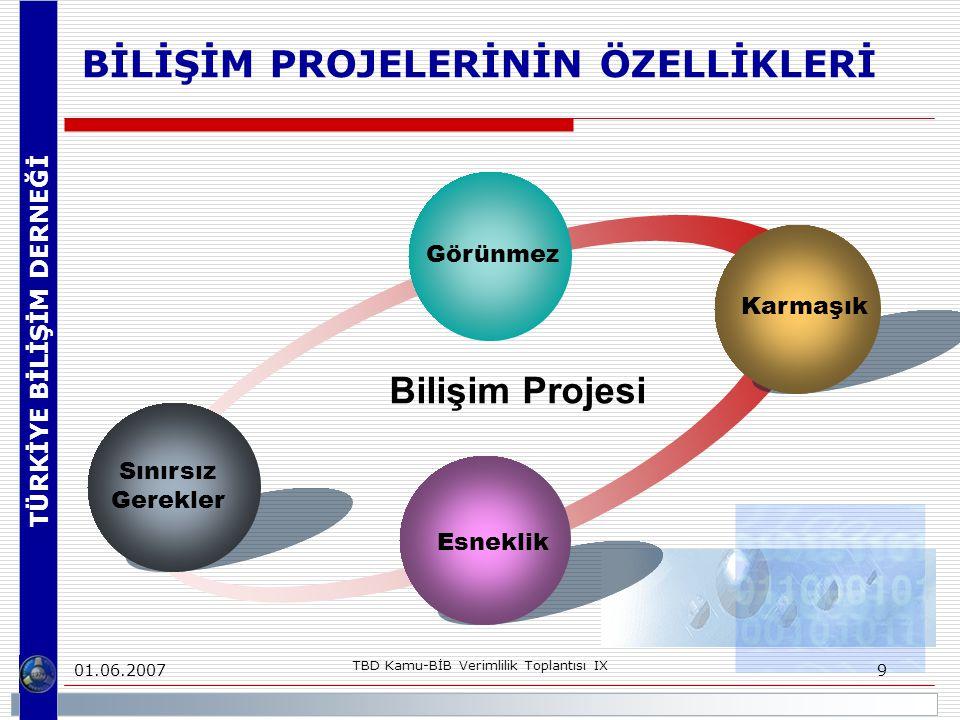 TÜRKİYE BİLİŞİM DERNEĞİ 01.06.2007 TBD Kamu-BİB Verimlilik Toplantısı IX 10 PROJE YAŞAM DÖNGÜSÜ Tanımlama TasarımKapsamGeliştirme UygulamaTeslimat Pazar girdileri Fizibilite Rekabet araştırması Hedefler Kalite güvencesi yönergeleri Kontrol sisteminin kurulması Proje organizasyonu Mimari tasarım Tasarımın gözden geçirilmesi (PDR, CDR) Değerleme raporu Maliyet ve performans hedeflerinin gözden geç.