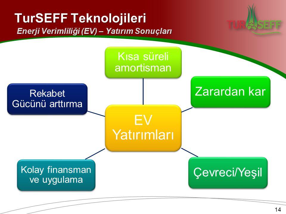 14 EV Yatırımları Kısa süreli amortisman Zarardan karÇevreci/Yeşil Kolay finansman ve uygulama Rekabet Gücünü arttırma TurSEFF Teknolojileri Enerji Verimliliği (EV) – Yatırım Sonuçları