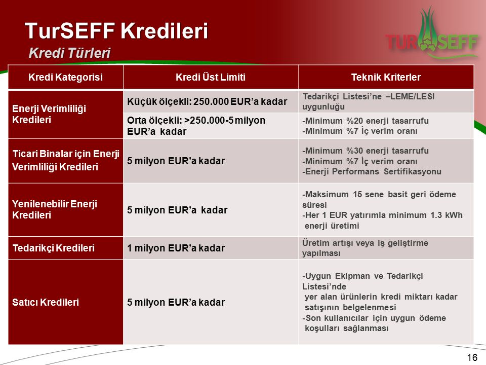 Kredi KategorisiKredi Üst LimitiTeknik Kriterler Enerji Verimliliği Kredileri Küçük ölçekli: 250.000 EUR'a kadar Tedarikçi Listesi'ne –LEME/LESI uygun